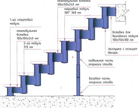 ...собой сборный модульный металлический каркас, комплектация которого зависит от конфигурации и высоты лестницы.