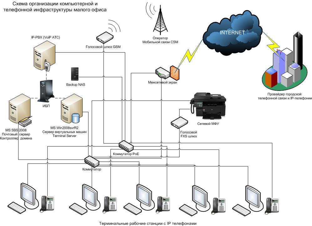 Как создать телефонное подключение - Rc-garaj.ru