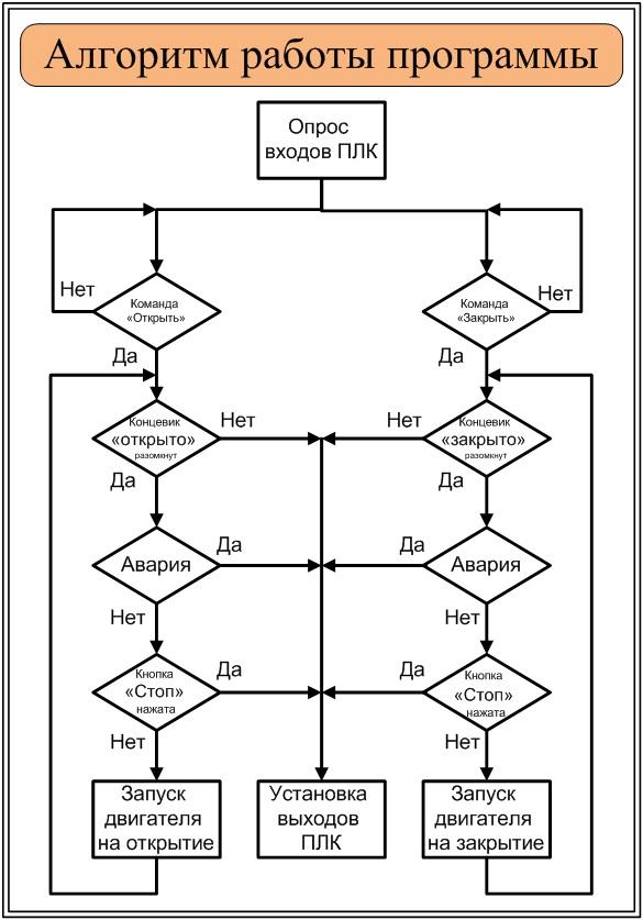 Алгоритм Скачать Программа - фото 4