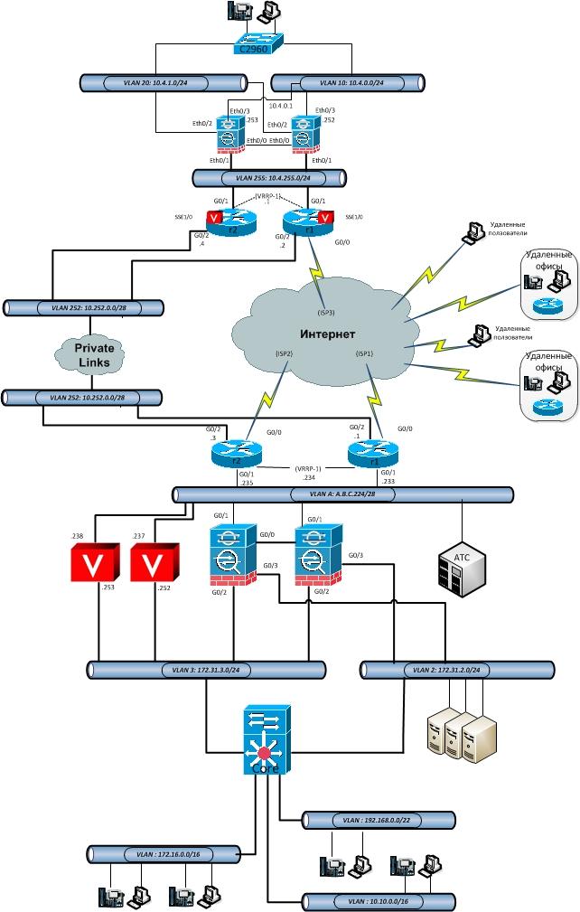 Создание корпоративной сети с