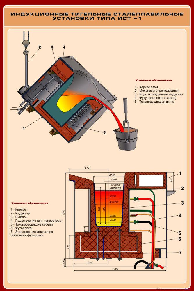 Электрооборудование индукционных электрических печей : Бесплатный сайт файлов