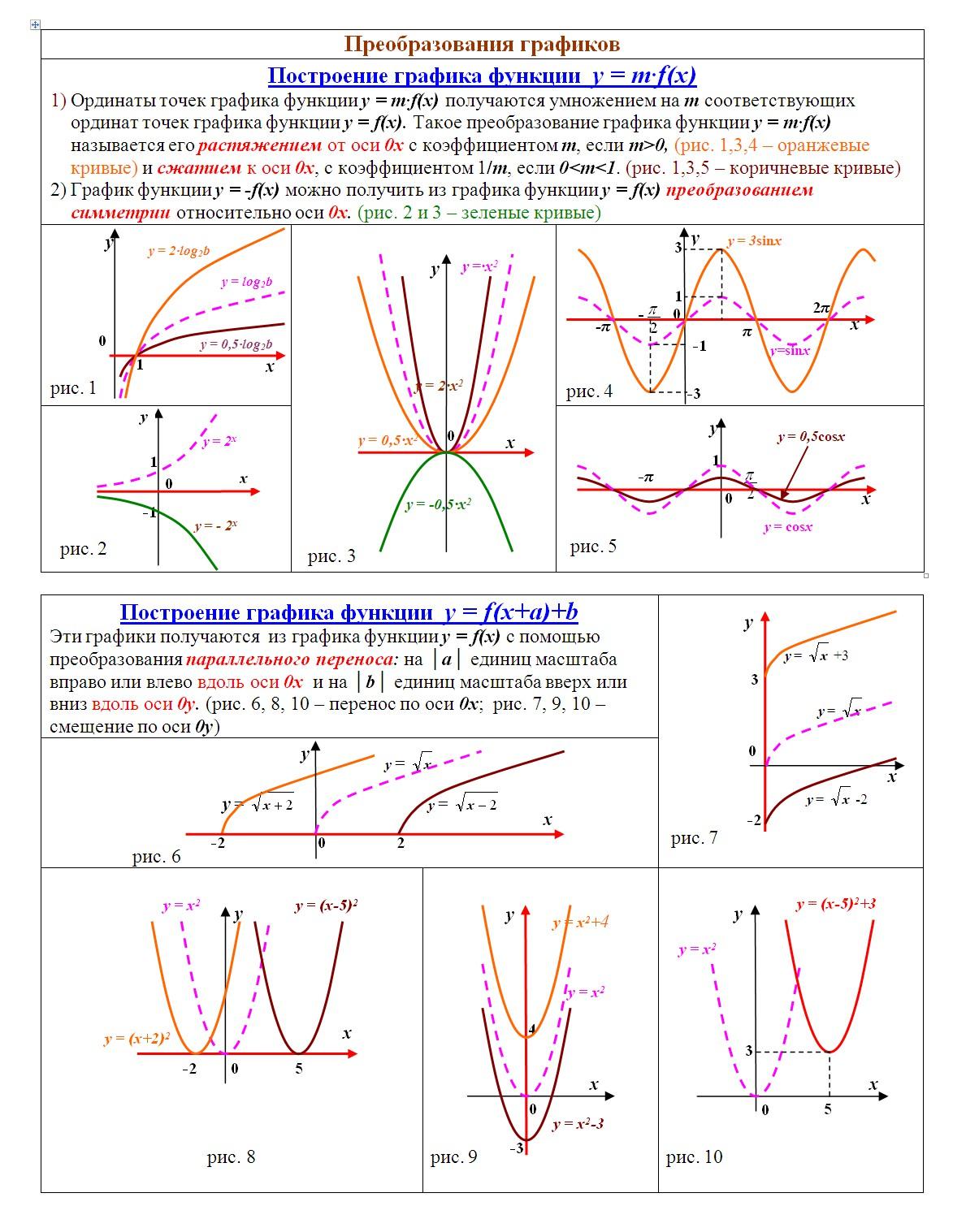 Схема исследований функций и построение его графика