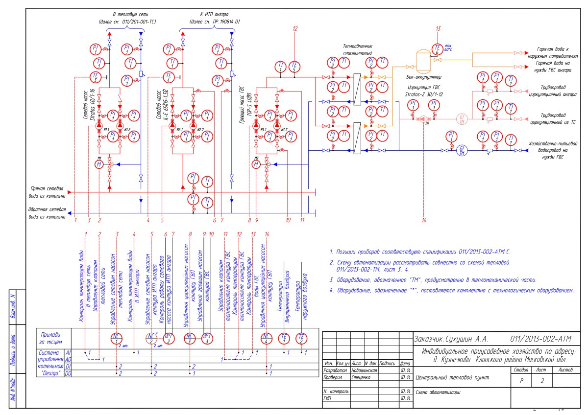 Схема итп автоматизация