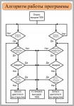 Как сделать алгоритм программы